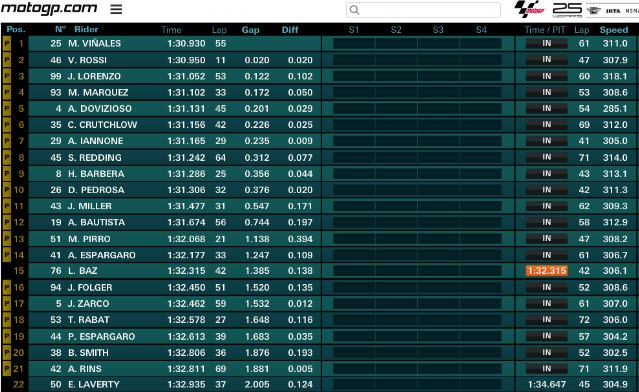 motogp tiempos tests cheste dia 1